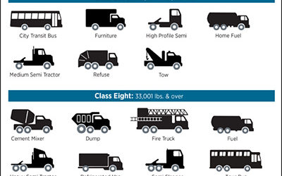 What are the various vehicle weight classes and why do they matter?