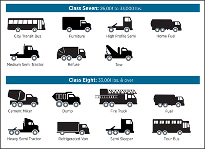 Commercial Vehicle Definition >> What Are The Various Vehicle Weight Classes And Why Do They