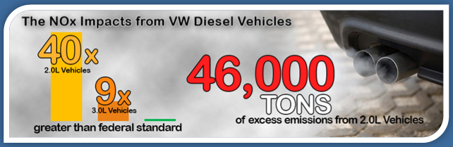 NOx impacts from VW diesel vehicles: 2.0L vehicles: 40 times greater than the federal standard, 3.0L vehicles: 9 times greater. There are 46,000 tons of excess emissions from 2.0L vehicles.